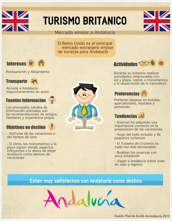 Infografía Mercado Británico
